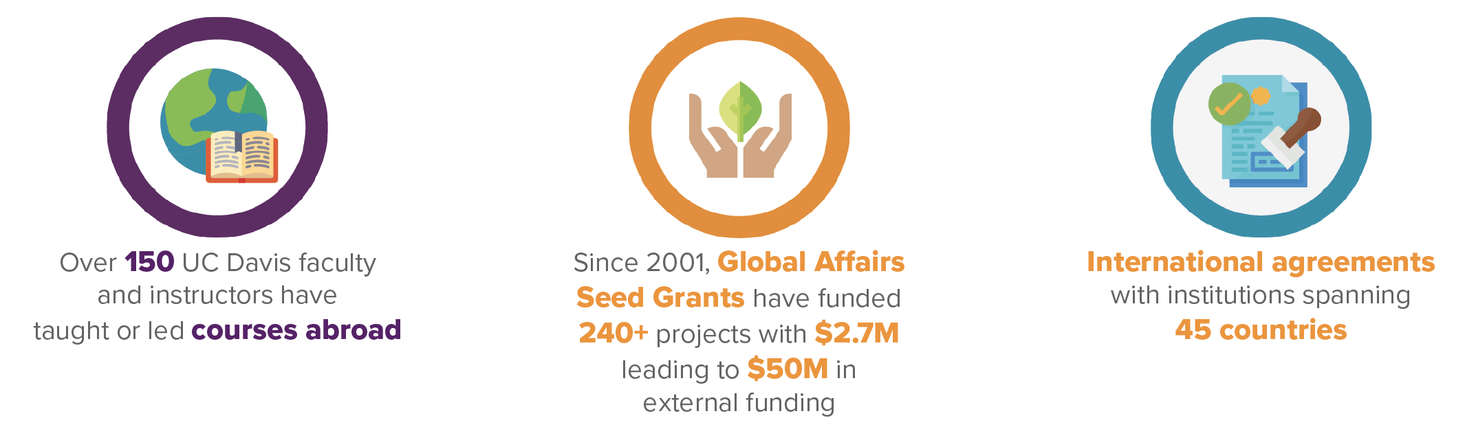 graphic: more than 150 faculty have taught education abroad courses, more than 220 seed grant projects have led to more than $40 million in external funding, agreements of cooperation with institutions spanning 45 countries