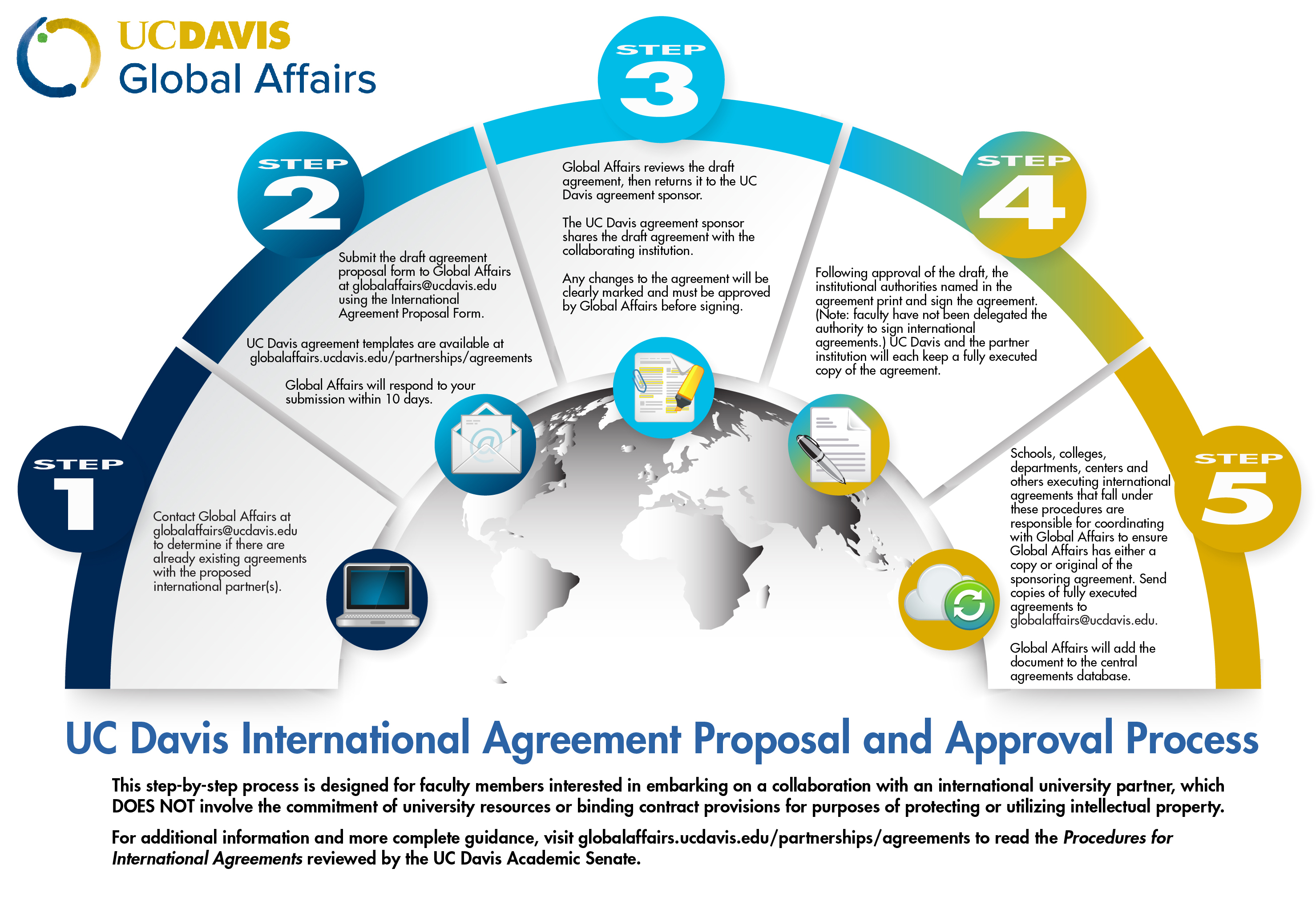 Agreements | International Partnership Guidelines And Forms Global Affairs