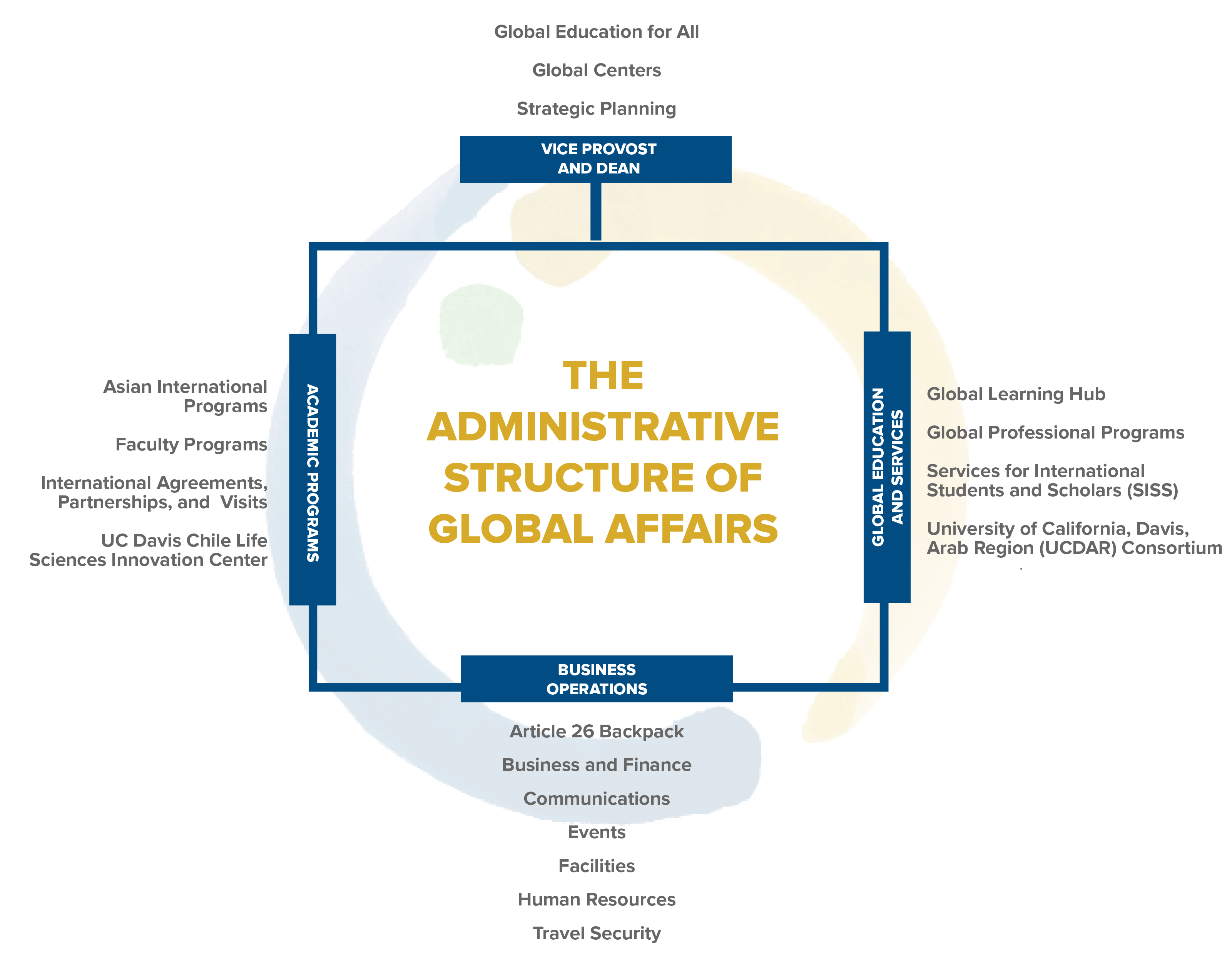 Administrative structure graphic