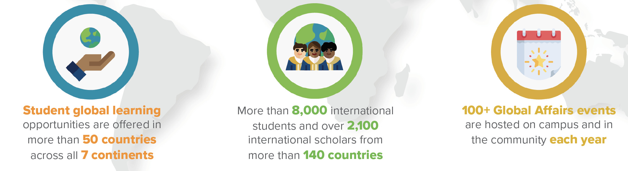 graphic: global learning opportunities across 50 countries and all seven continents, more than 8,000 international students and more than 2,000 international scholars from more than 140 countries, more than 100 global affairs events each year on campus