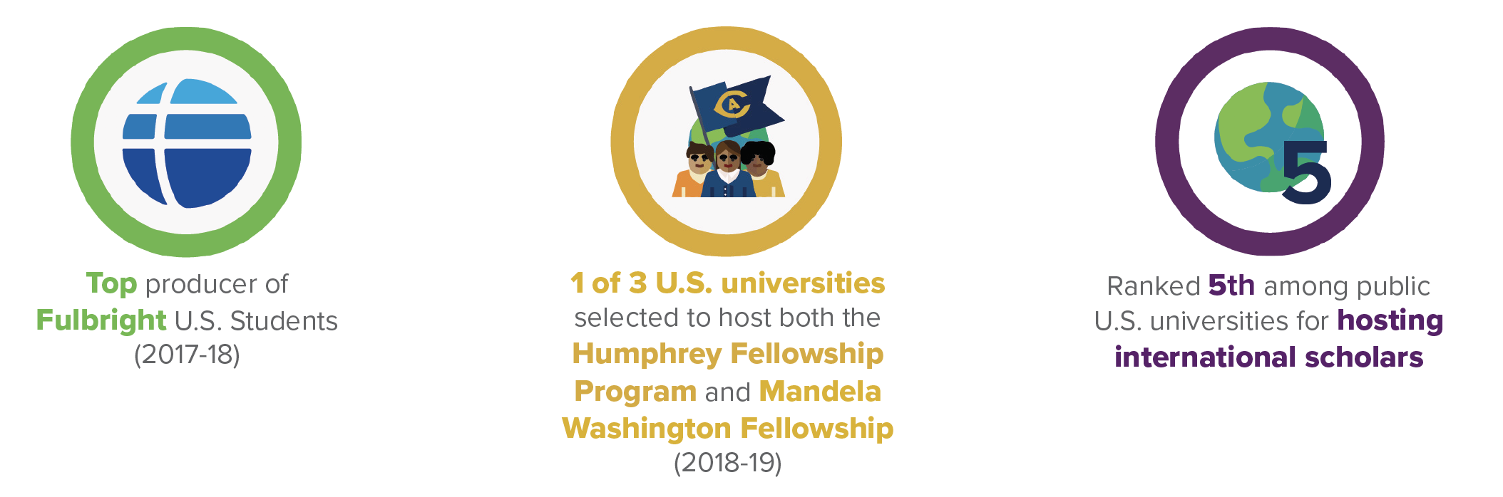 graphic: top producer of U.S. Fulbright Students, one of three universities to host both the Humphrey Fellowship Program and Mandela Washington Fellowship, 5th among U.S. public universities in hosting International scholars