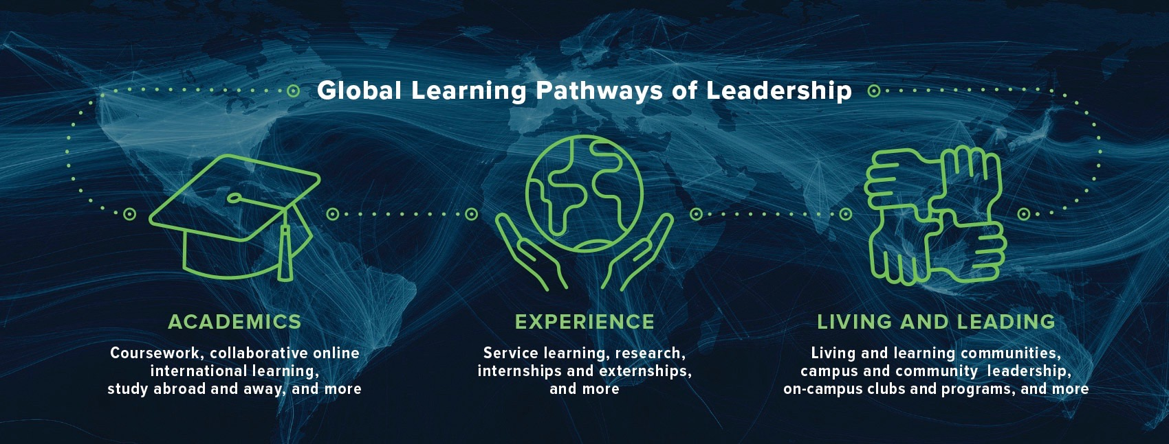 Pathways: academics, experience, living and leading